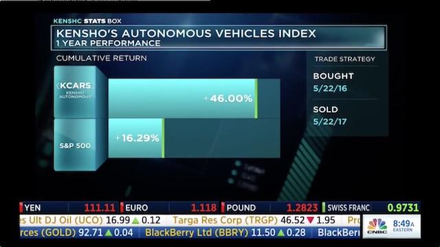 The Kensho Autonomous Vehicles Index's YTD Performance